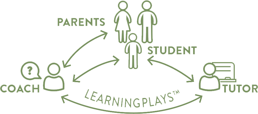 Diagram showing how coach, tutor, parents, and student are connected.