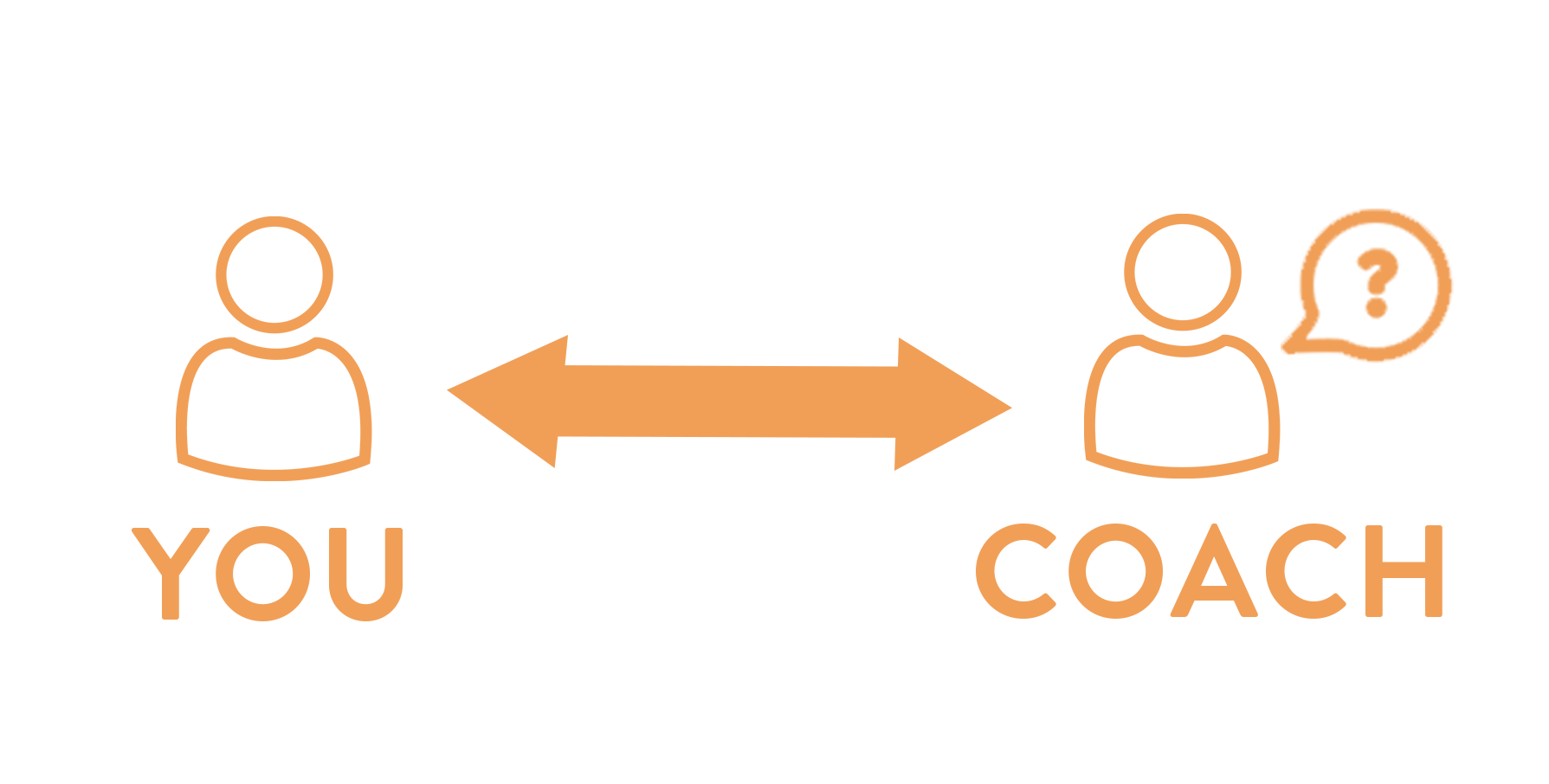 Diagram showing how you and a coach are connected.