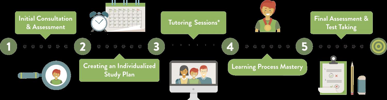 SAT-ACT-Test-Prep-Process-1